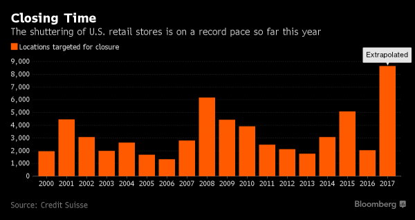 Now is a terrible time to be in retail